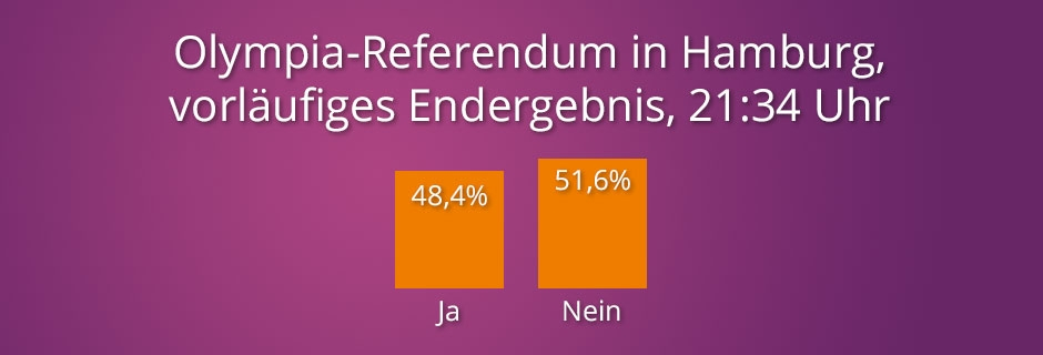 Olympia-Referendum in Hamburg